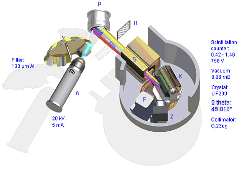precise material analysis by x